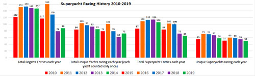 Superyacht Racing History graphs.